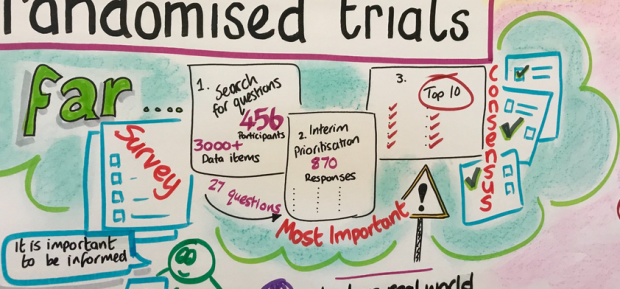 A snapshot of a graphic illustration from the PRioRiTy II consensus meeting showing the story so far.